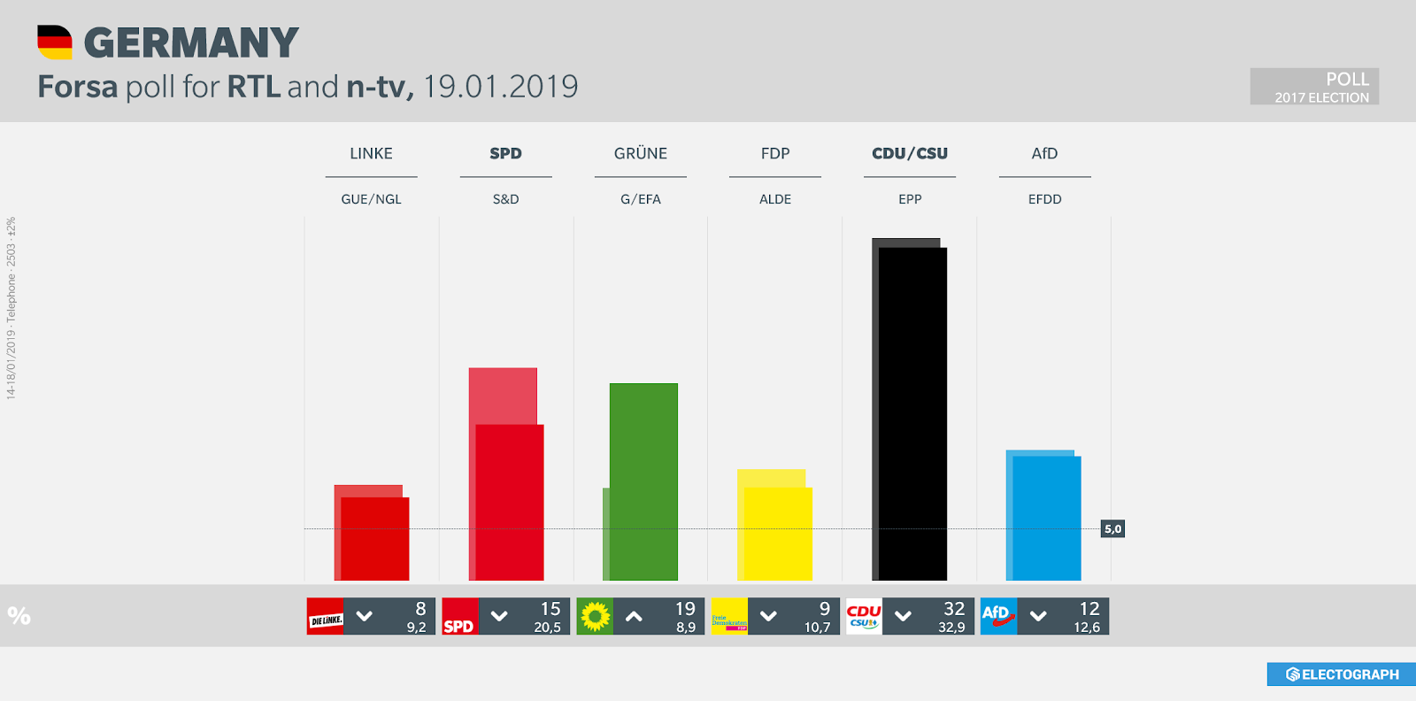 GERMANY: Forsa poll chart for RTL and n-tv, 19 January 2019