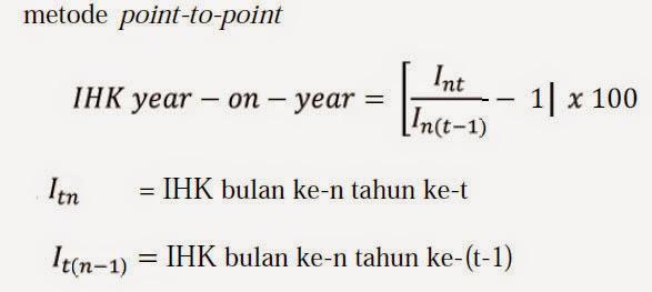 Persentase Perubahan IHK dengan Metode Point-to-Point