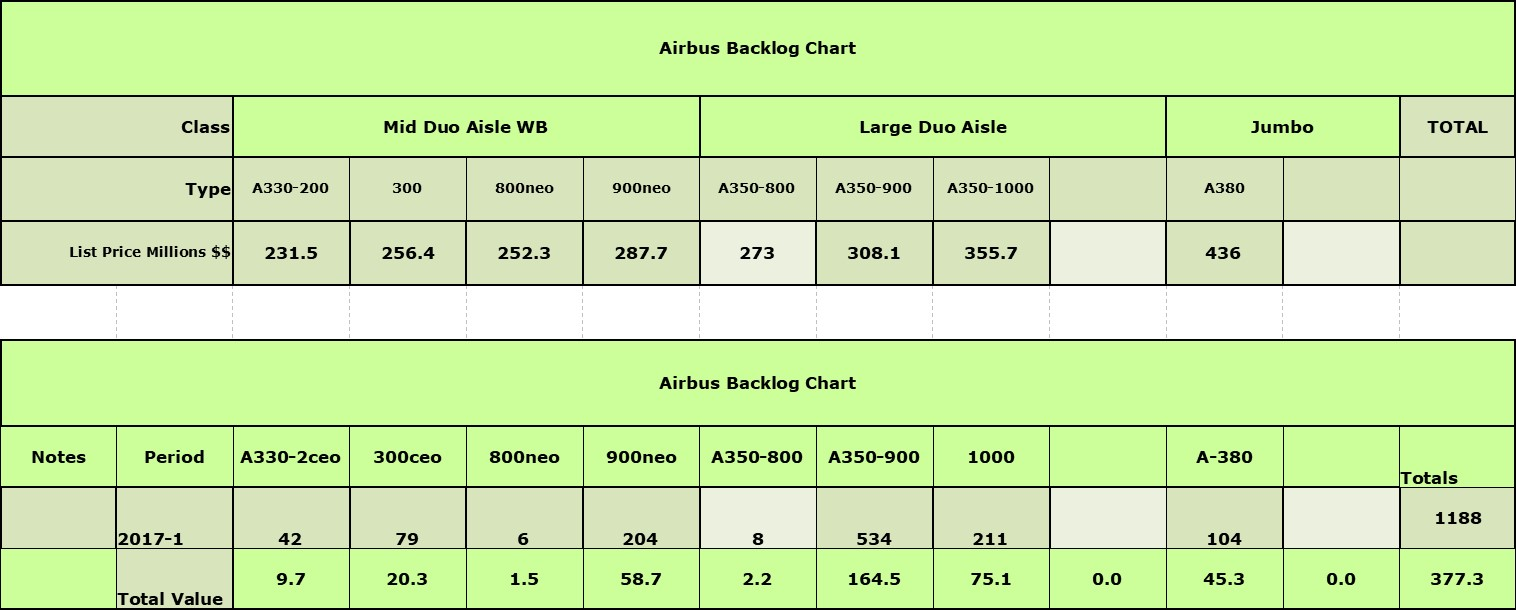 However It Is Maintaining Its Margin From The Airbus Book At 1 Trillion  Airbus To 898 Billion For Boeing