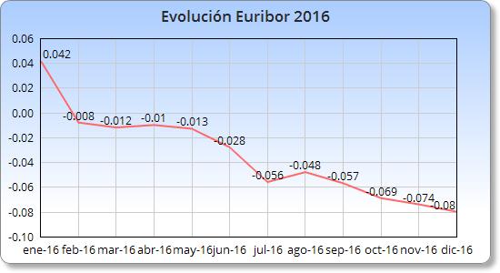 Evolución Euribor 2016