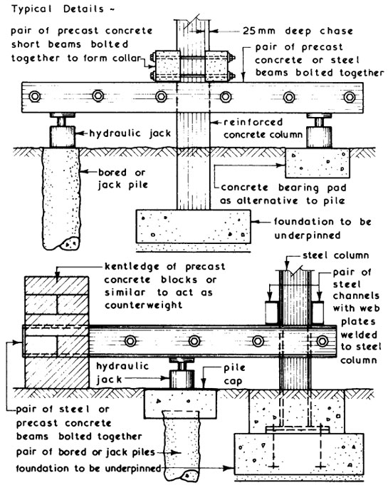 Underpinning Columns