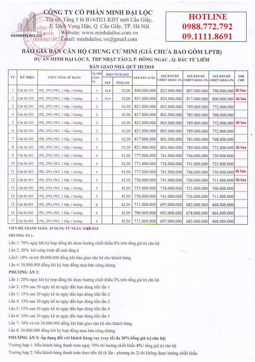 Bảng giá chi tiết tòa chung cư mini Minh Đại Lộc 5