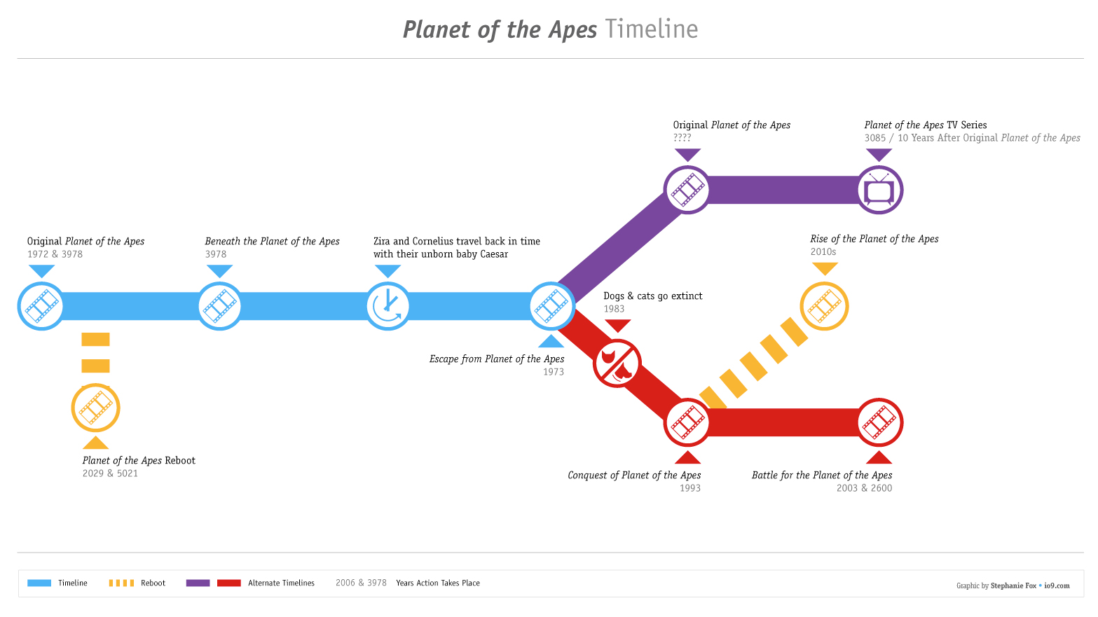 the timeline of the planets -#main