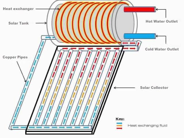 التكوين الداخلي للسخان الشمسي