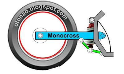 Suspensi belakang Sepeda Motor monocross yamaha