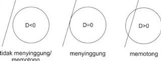 Garis dan Lingkaran