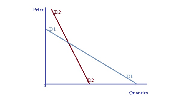 A L Economics ආර ථ ක ව ද ය ව Price Elasticity Of