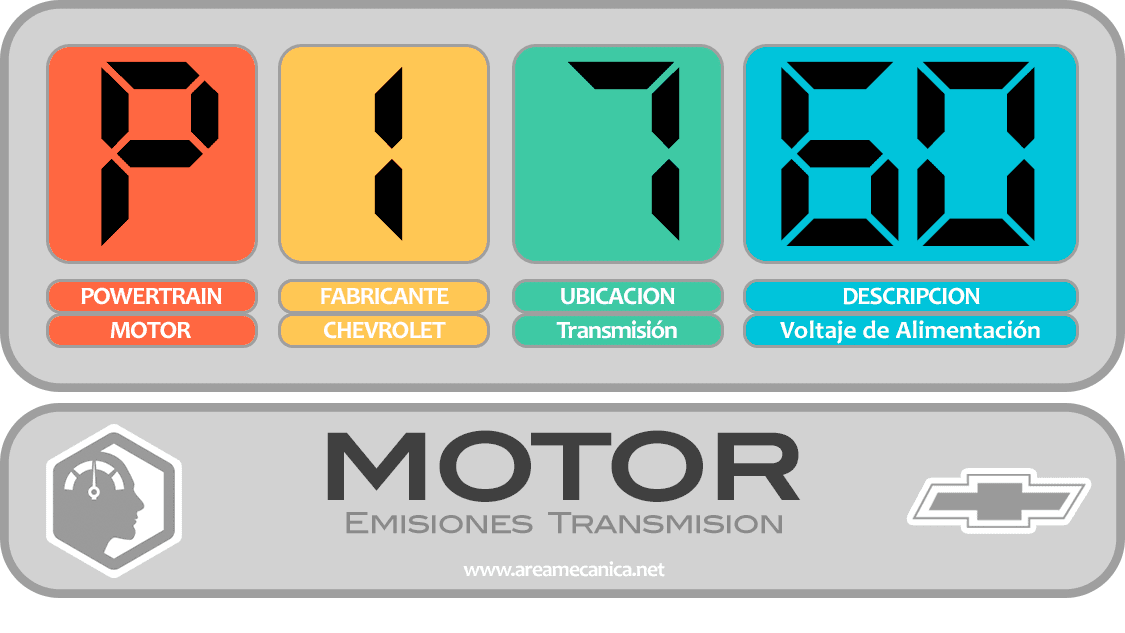 CODIGOS DE FALLA: Chevrolet (P1700-P17FF) Motor | OBD2 | DTC