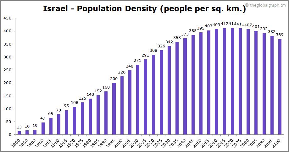 Israel  Population Density (people per sq. km.)
