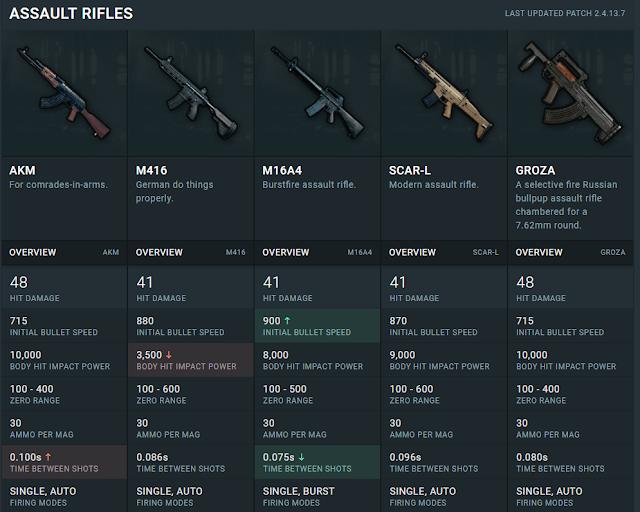 بندقية Groza,بندقية ,Groza,PUBG, اسلحة ببجي, لعبة ببجي, Gun, AKM Gun,