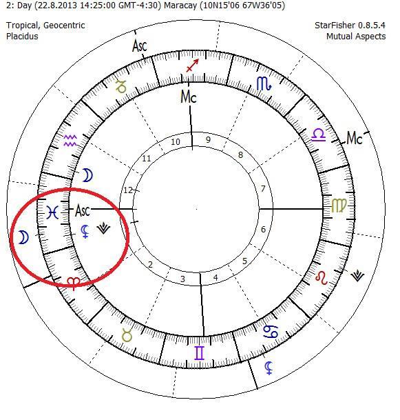 Luna Conjunción Ascendente, Ascendente Piscis, Luna Casa I, Los sueños Luna, Luna El Pasado, Vesta Astrología, Vesta Signos Zodiacales, Vesta Casas Astrológicas, Lilith Casa I, Luna Negra Ascendente, Luna y Lilith