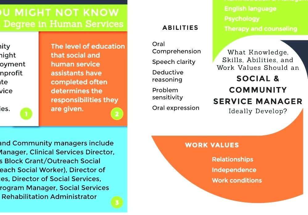 Human Services - What Is Human Services Degree