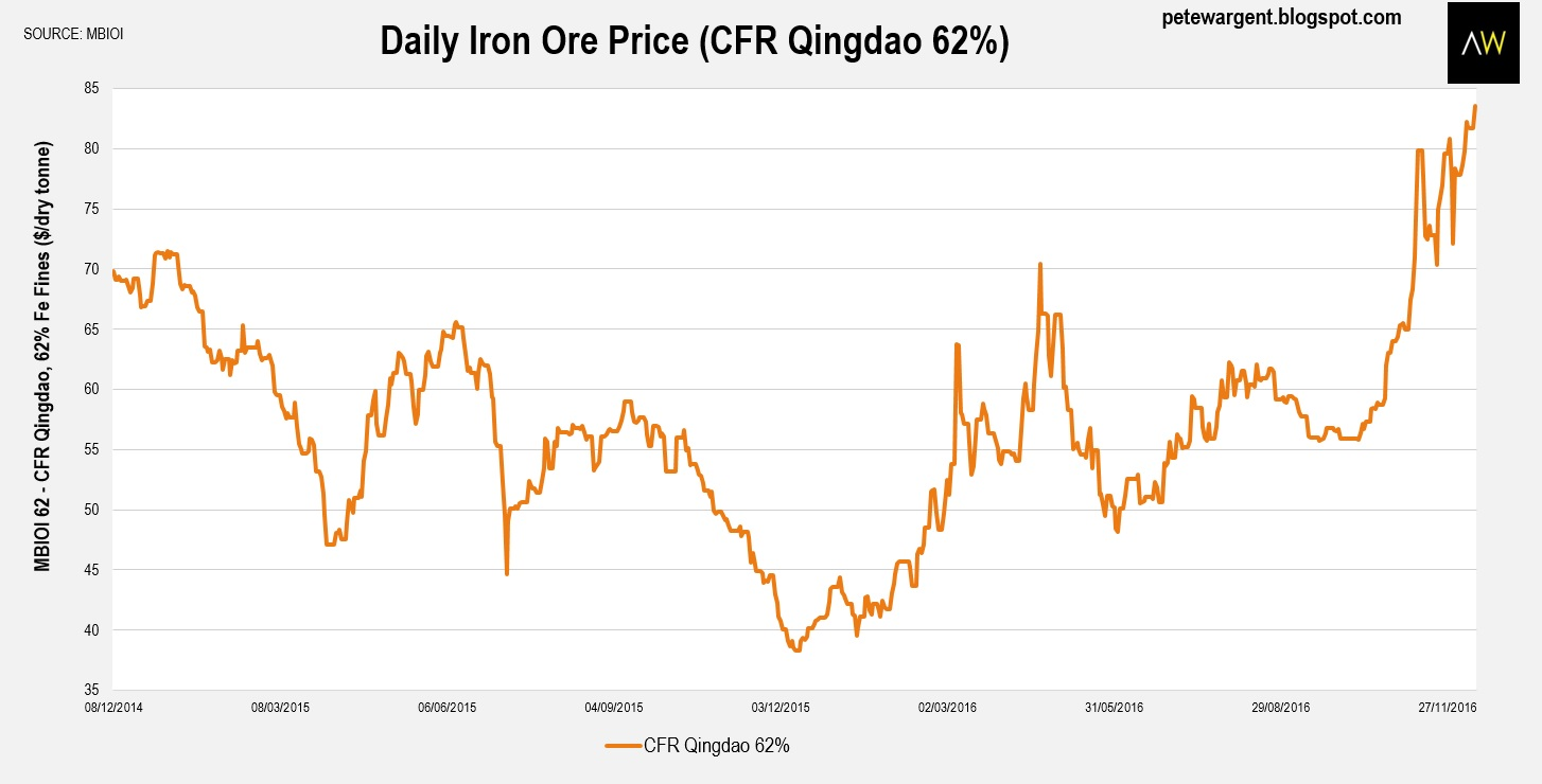 Pete wargent daily blog iron ore price soars to 26 month high price action this week has been fuelled by speculation over supply cuts and furnace closures relating to substandard steel in tangshan while gains in geenschuldenfo Images