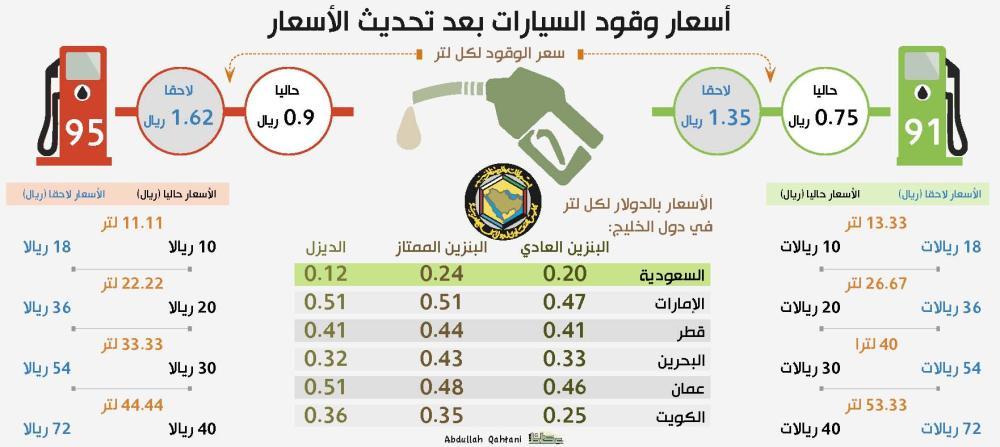 موعد رفع اسعار البنزين في السعودية 1439هـ بالتزامن مع صرف ...