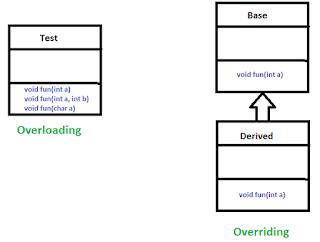 override vs overload pada bahasa pemrograman Java