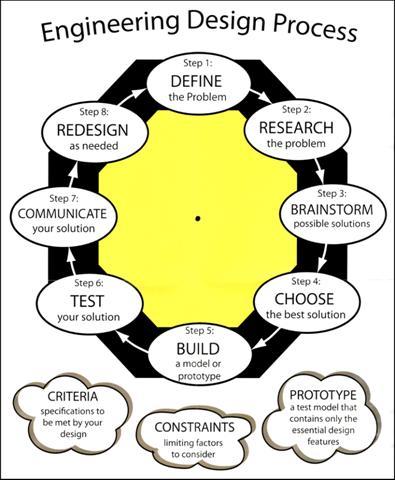 Construction technology design processes and procedures