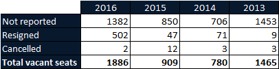 Number of vacancies for AIQ Round 2, comparison of 2013-2016