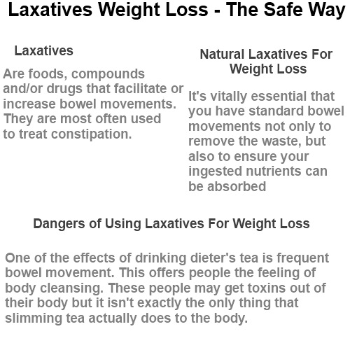 what laxatives do you use to lose weight