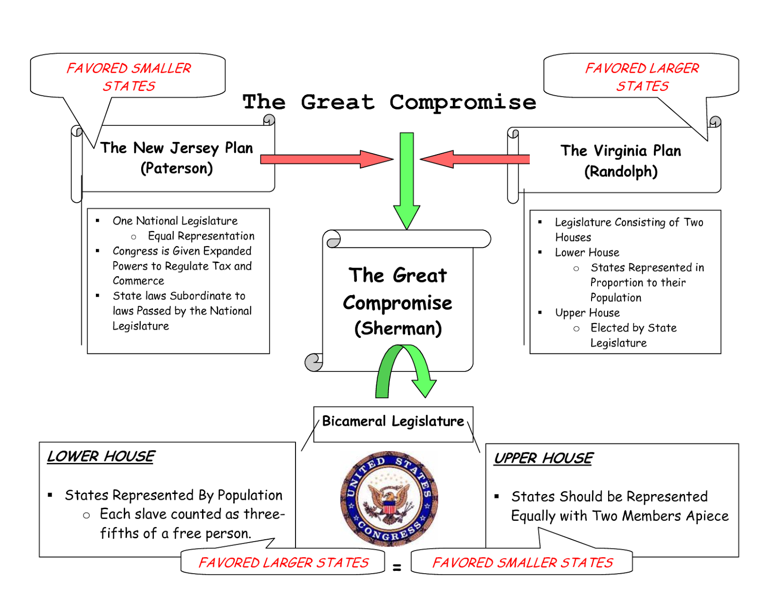 Mr Ramirez S History Blog The Great Compromise