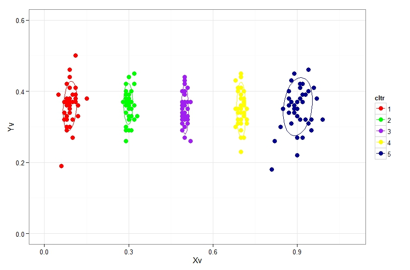 R graph gallery: RG#85: Plotting XY plot with cluster and