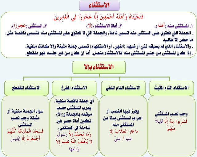 """انفراد.... كل قواعد اللغة العربية لطلاب """"ابتدائي - اعدادي - ثانوي"""" في صورة لوحات مبسطة مع الشرح والتدريبات 92"""