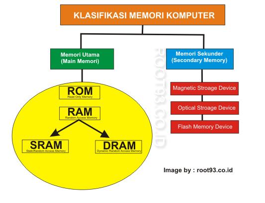 klasifikasi media penyimpanan komputer