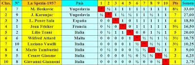 Clasificación final del IV Torneo de La Spezia 1957