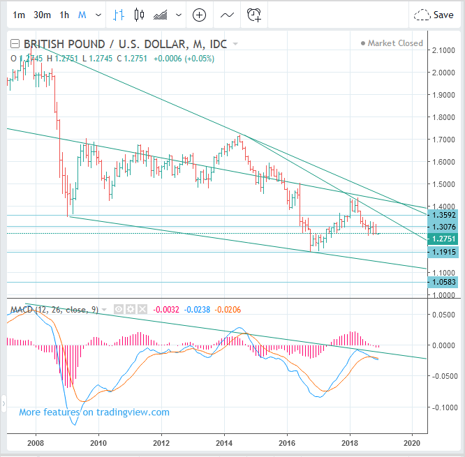 GBPUSD Forecast (Britsh Pound to US Dollar rate - Long Term SELL(Short)