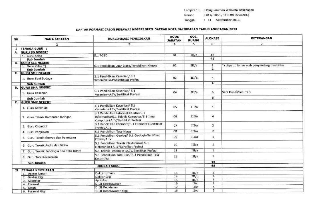 Pendaftaran Cpns Untuk Kota Ambon 2013 Waspadai Bila Anda Dosen Tetap Pts Bernidn Ingin Melamar Informasi Pendaftaran Cpns Formasi Tahun 2013 Dari Formasi Umum Secara