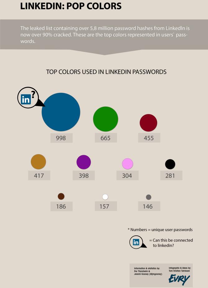 Linkedin Password Infographic   Security Nirvana
