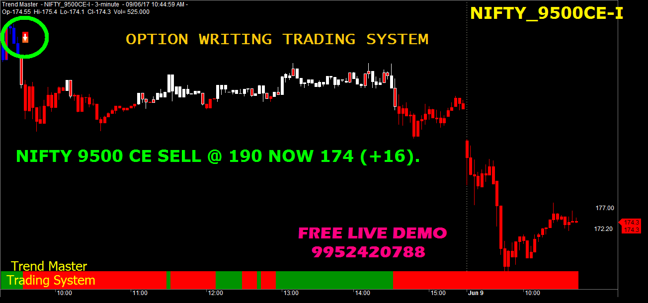 Nifty option trade example