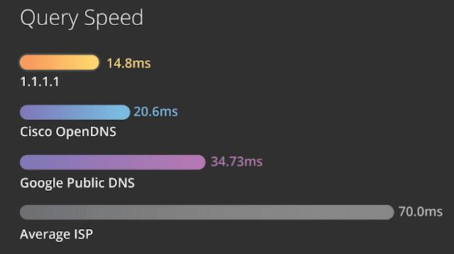 ما هو أسرع خادم DNS وكيفية تغييره