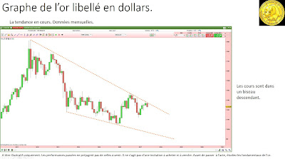 Analyse technique de l'or en dollars [08/05/2017]