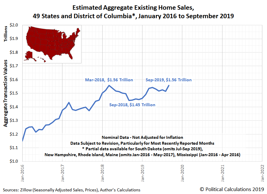 Estimated Aggregate Existing Home Sales, 49 States and District of Columbia, January 2016 to September 2019