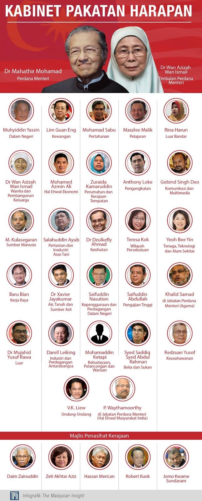 senarai penuh menteri malaysia