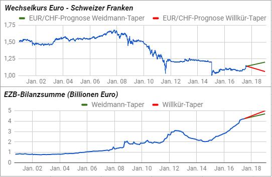 euro 2019 prognose