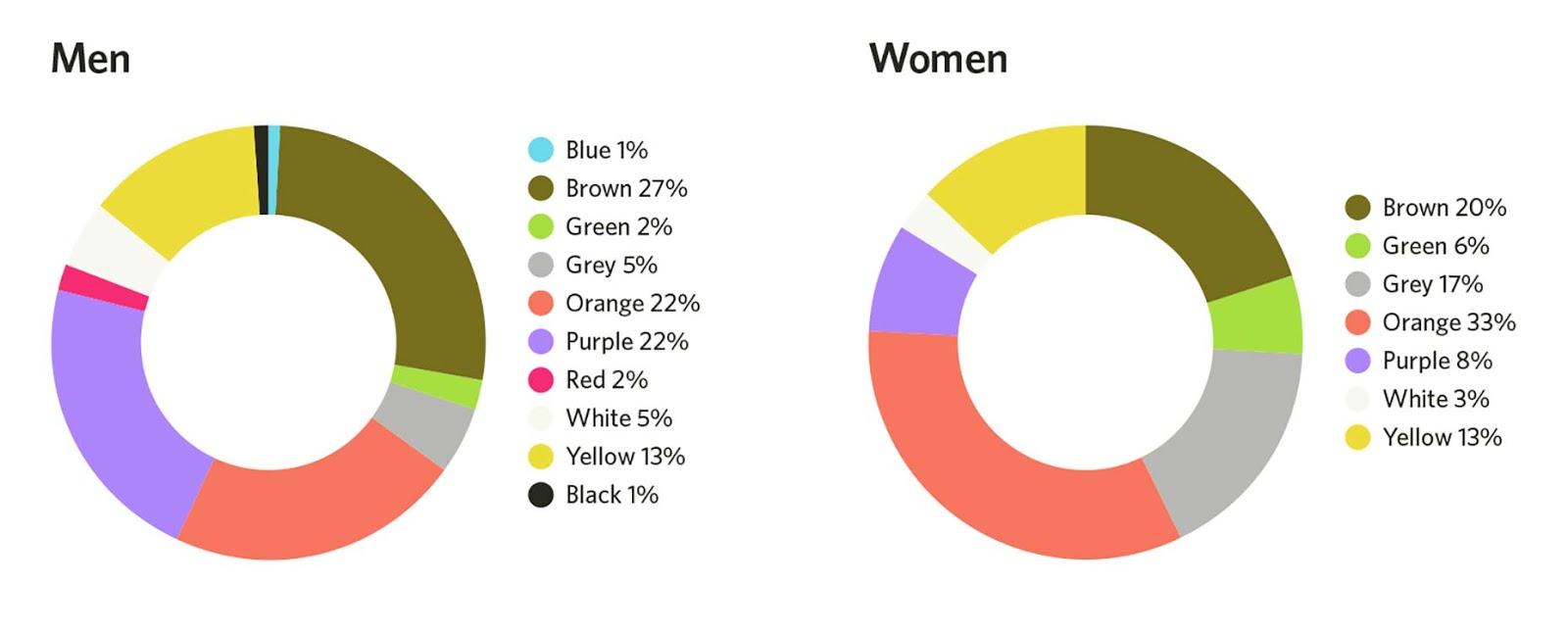 Least favorite colors for web design