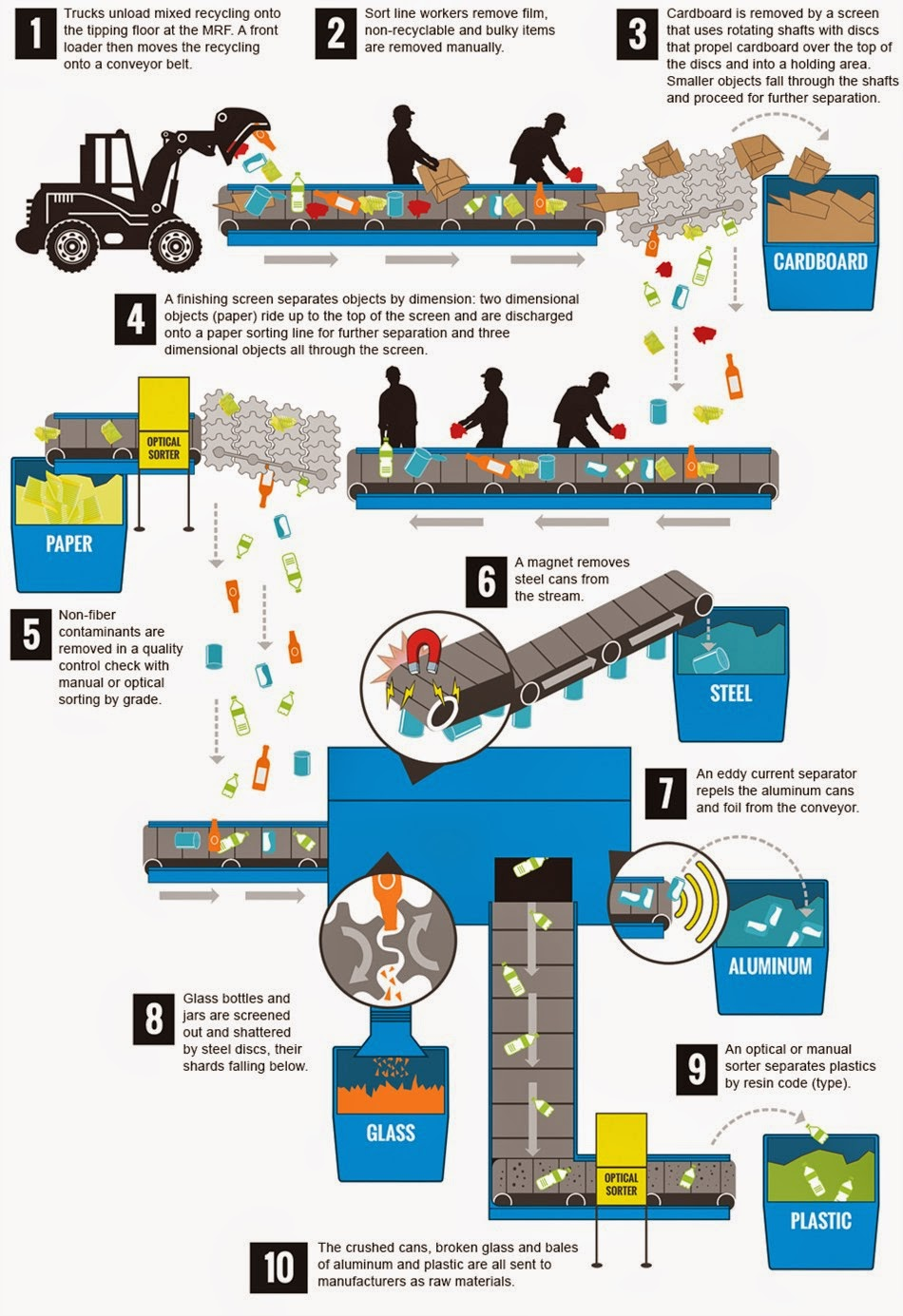 hight resolution of single stream recycling diagram