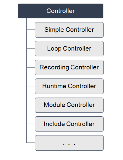 How to use Logic Controllers in JMeter? Types of Controllers