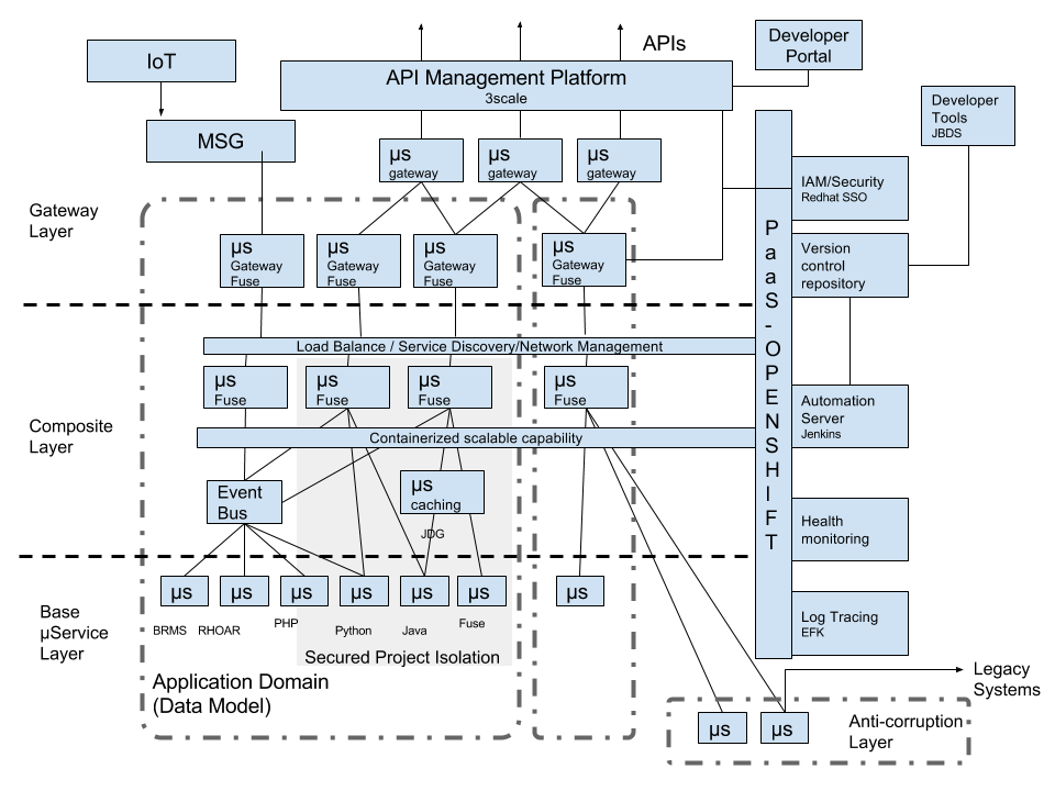Play integration 2017 for Openshift 3 architecture