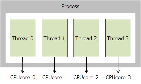 Beginners: Parallelism vs Concurrency