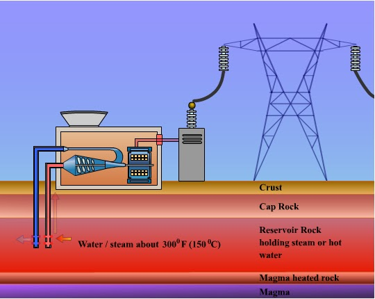 Pics For > Geothermal Power Plant Working
