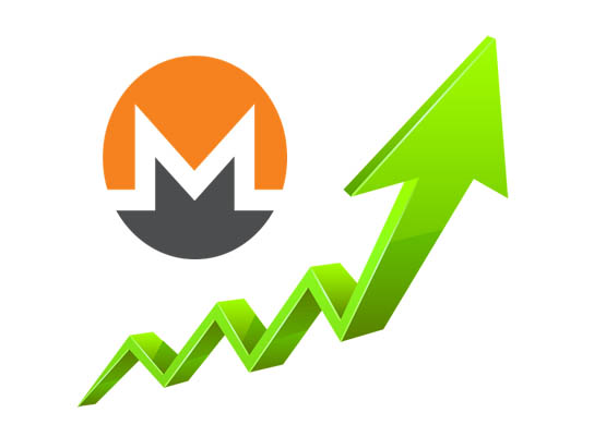 Monero XMR Price Continued to Grind Higher
