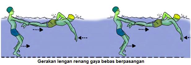 Gambar  Latihan gerakan lengan secara berpasangan