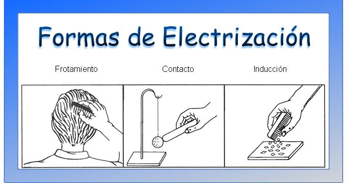 FÍSICA II: ¿Cómo Cargar Un Cuerpo Eléctricamente?