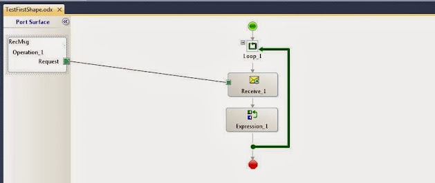 orchestration with loop
