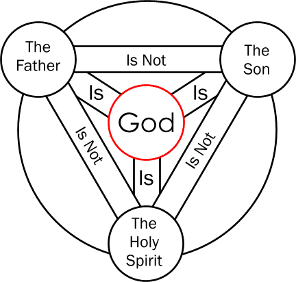 Homily Trinity Sunday Year A: The Effects of the Trinity
