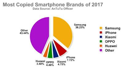 Hati Hati  Dengan HP Samsung Karena Paling Banyak Dipalsukan Di Tahun 2017, Begini Cara Cek Ponsel Samsung Yang Asli