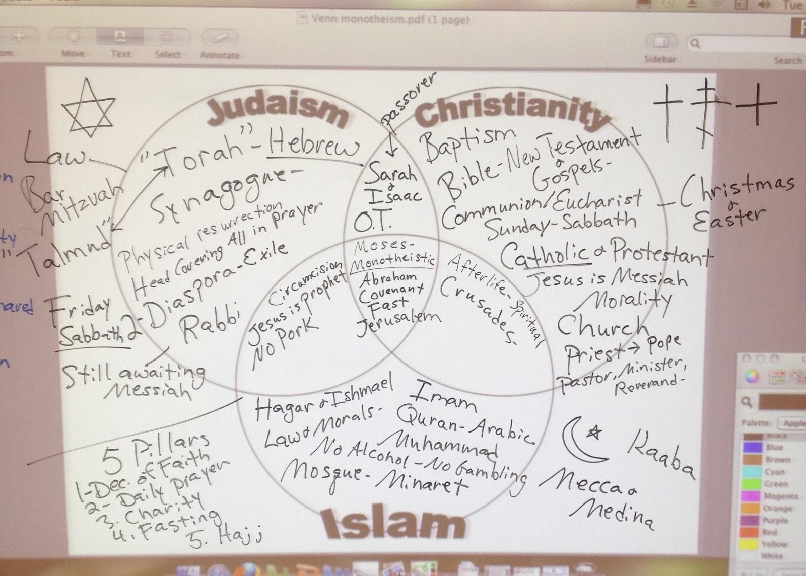 Islam Christianity Judaism Venn Diagram