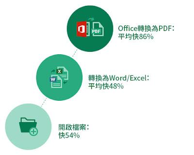 績效比較-PDF文電通V.S領導廠商